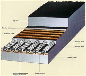 Cung cấp băng tải cao su lõi thép cho gầu nâng
